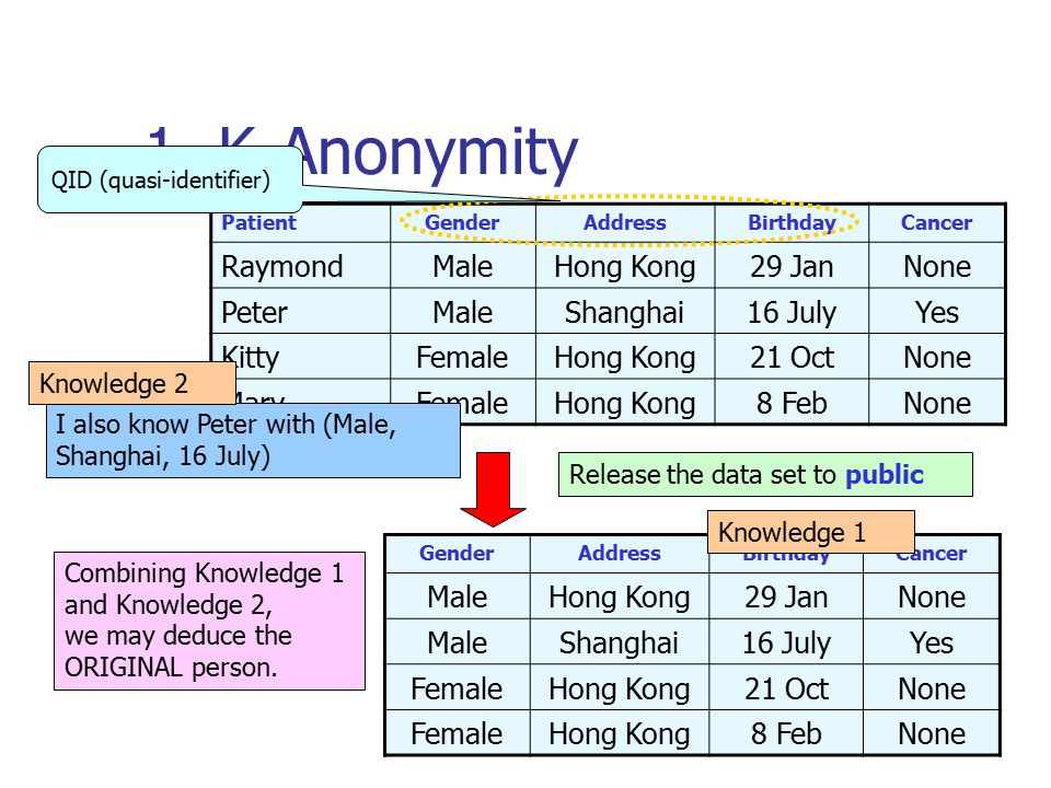 B.1.3 An Enhanced Model of K-Anonymity (Future Work) CustomerGenderDistrictBirthdayCancer RaymondMaleShatin29 JanYes PeterMaleFanling16 JulyYes KittyFemaleShatin21 OctNone MaryFemaleShatin8 FebNone GenderDistrictBirthdayCancer *Shatin*Yes *NT*Yes *NT*None *Shatin*None Release the data set to public For each equivalence class, there are at most half records associated with Cancer I also know that there is a person with (Male, NT, 16 July) Knowledge 1 Knowledge 2 Release the data set to public This data set is 2- anonymous This is a user parameter.