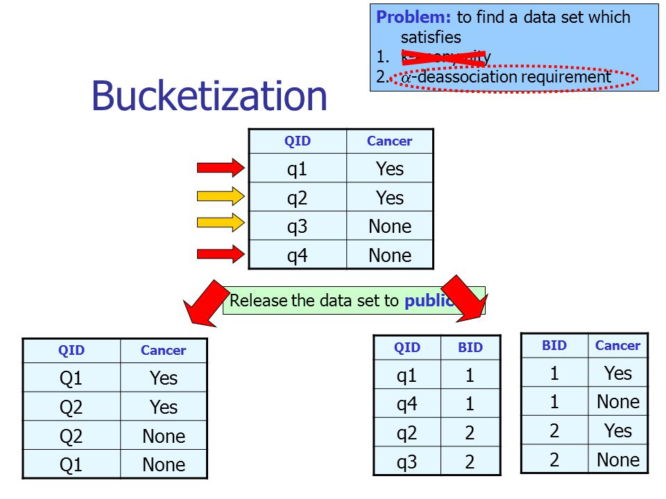 Bucketization QIDCancer q1Yes q2Yes q3None q4None QIDCancer Q1Yes Q2Yes Q2None Q1None Release the data set to public Problem: to find a data set which satisfies 1.k-anonymity 2.