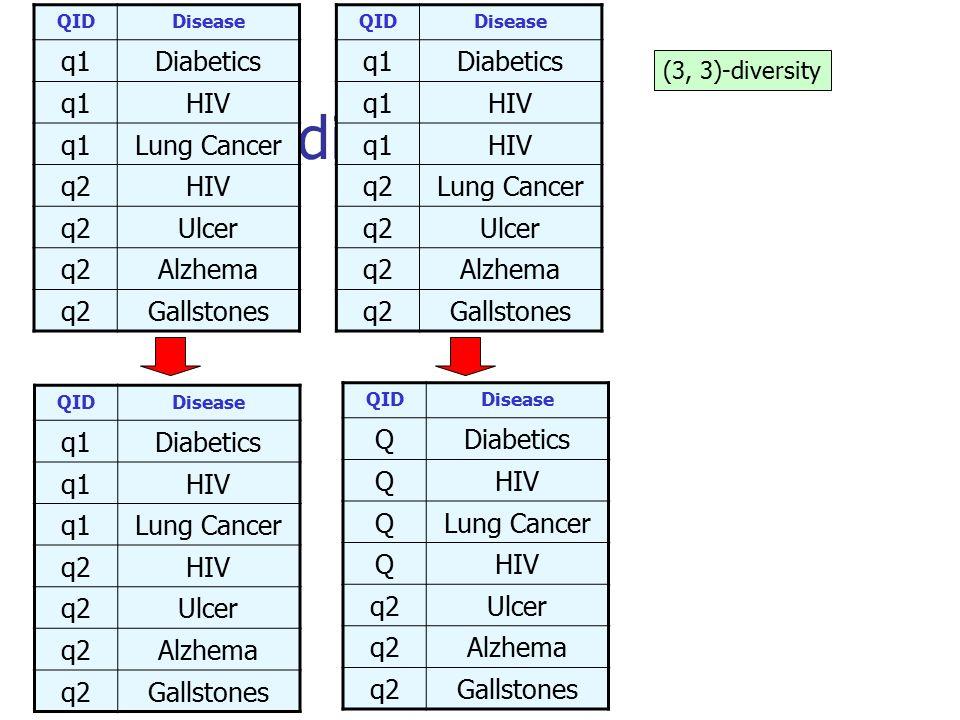 (3, 3)-diversity QIDDisease q1Diabetics q1HIV q1HIV q2Lung Cancer q2Ulcer q2Alzhema q2Gallstones QIDDisease QDiabetics QHIV QLung Cancer QHIV q2Ulcer q2Alzhema q2Gallstones QIDDisease q1Diabetics q1HIV q1Lung Cancer q2HIV q2Ulcer q2Alzhema q2Gallstones QIDDisease q1Diabetics q1HIV q1Lung Cancer q2HIV q2Ulcer q2Alzhema q2Gallstones (3, 3)-diversity