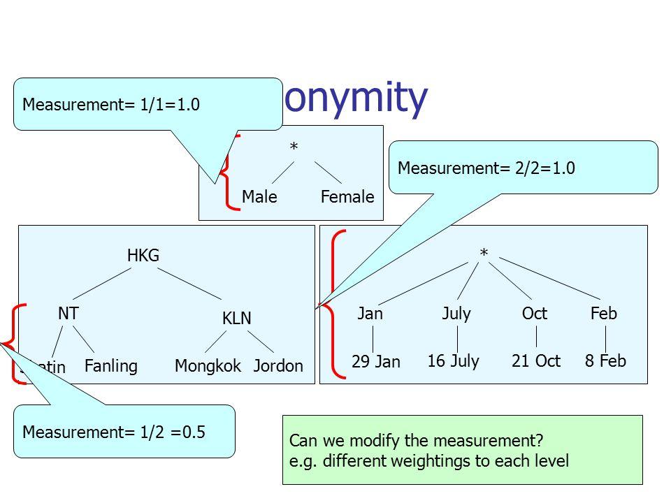 B.1.2 K-Anonymity Shatin FanlingMongkokJordon NT KLN HKG 29 Jan 16 July21 Oct8 Feb JanJulyOctFeb * Measurement= 1/2 =0.5 Measurement= 2/2=1.0 MaleFemale * Measurement= 1/1=1.0 Can we modify the measurement.