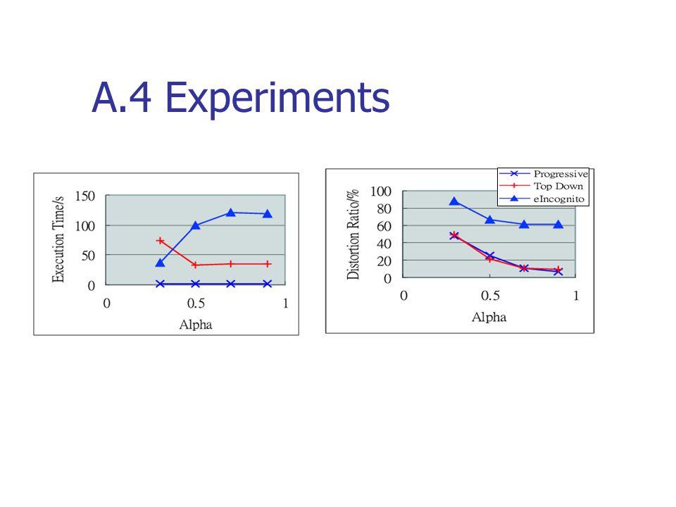 A.4 Experiments