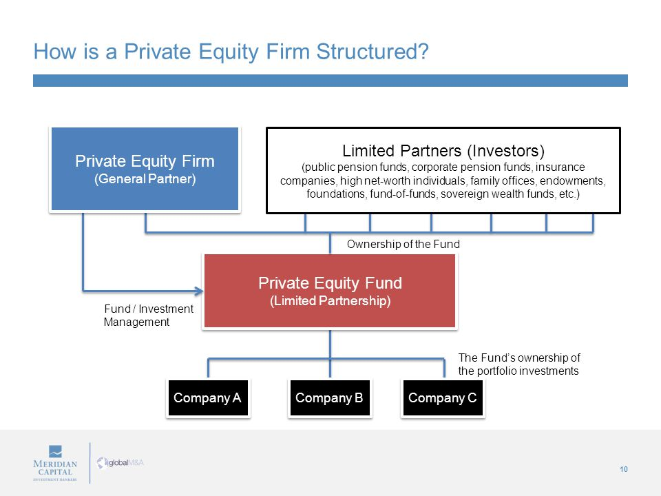 10 How is a Private Equity Firm Structured? Private Equity Firm (General Partner) Private Equity Firm (General Partner) Limited Partners (Investors) (