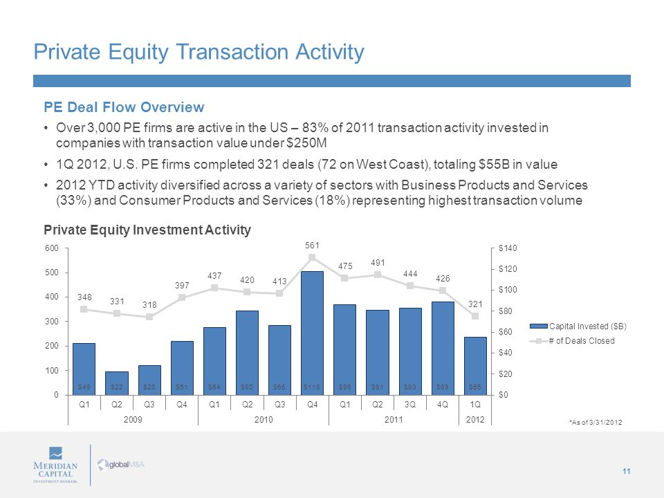 11 Private Equity Transaction Activity Private Equity Investment Activity PE Deal Flow Overview Over 3,000 PE firms are active in the US – 83% of 2011 transaction activity invested in companies with transaction value under $250M 1Q 2012, U.S.