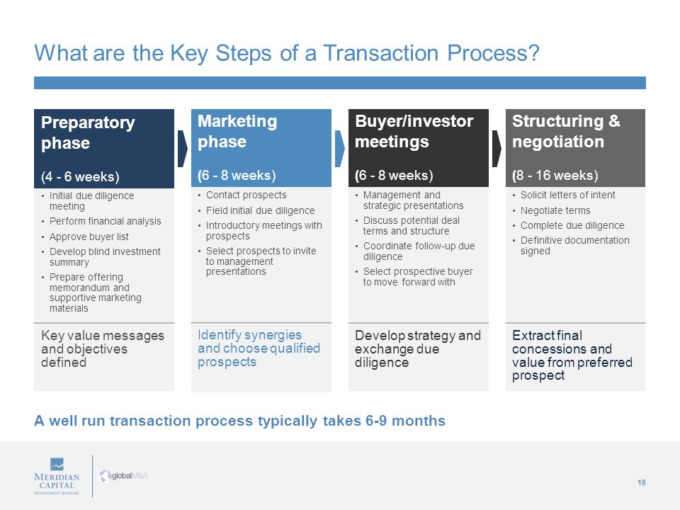18 What are the Key Steps of a Transaction Process? A well run transaction process typically takes 6-9 months Preparatory phase (4 - 6 weeks) Initial