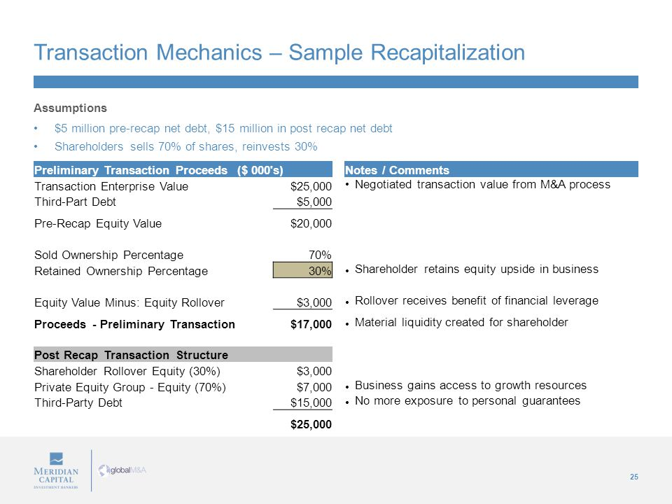 25 Transaction Mechanics – Sample Recapitalization Assumptions $5 million pre-recap net debt, $15 million in post recap net debt Shareholders sells 70% of shares, reinvests 30% Preliminary Transaction Proceeds ($ 000 s)Notes / Comments Transaction Enterprise Value$25,000 Negotiated transaction value from M&A process Third-Part Debt$5,000 Pre-Recap Equity Value$20,000 Sold Ownership Percentage70% Retained Ownership Percentage30% Shareholder retains equity upside in business Equity Value Minus: Equity Rollover$3,000 Rollover receives benefit of financial leverage Proceeds - Preliminary Transaction$17,000 Material liquidity created for shareholder Post Recap Transaction Structure Shareholder Rollover Equity (30%)$3,000 Private Equity Group - Equity (70%)$7,000 Business gains access to growth resources Third-Party Debt$15,000 No more exposure to personal guarantees $25,000