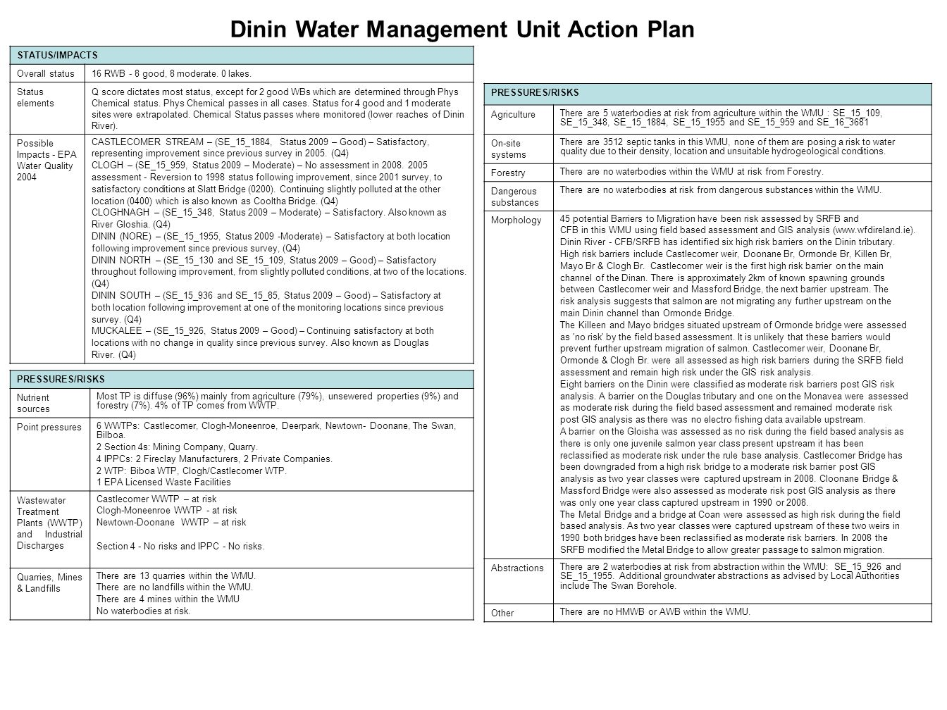Dinin Water Management Unit Action Plan STATUS/IMPACTS Overall status16 RWB - 8 good, 8 moderate.