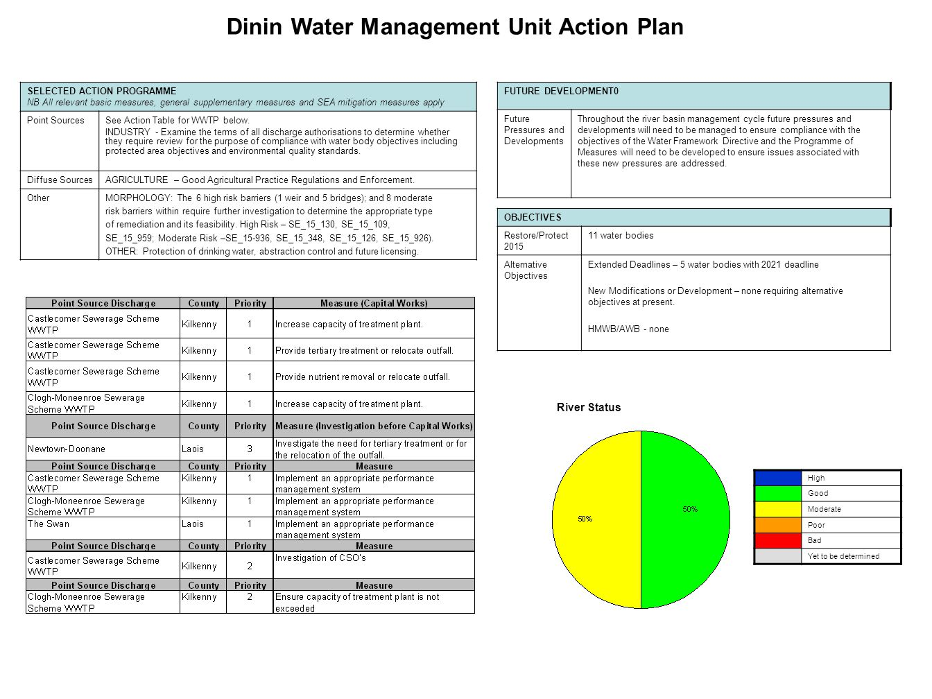 River Status Dinin Water Management Unit Action Plan SELECTED ACTION PROGRAMME NB All relevant basic measures, general supplementary measures and SEA mitigation measures apply Point SourcesSee Action Table for WWTP below.