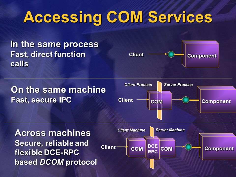 Accessing COM Services Client Component In the same process Fast, direct function calls Client Component COM Client Process Server Process On the same machine Fast, secure IPC Across machines Secure, reliable and flexible DCE-RPC based DCOM protocol COM DCE RPC Client Server Machine Client Machine COM Component