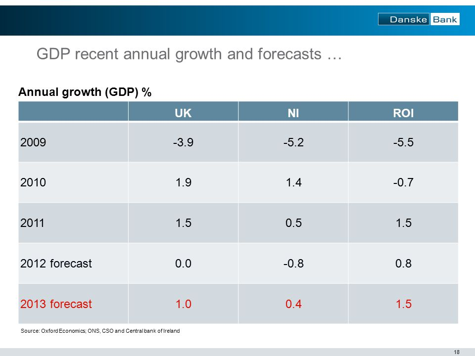 18 UKNIROI forecast forecast Annual growth (GDP) % Source: Oxford Economics; ONS, CSO and Central bank of Ireland GDP recent annual growth and forecasts …