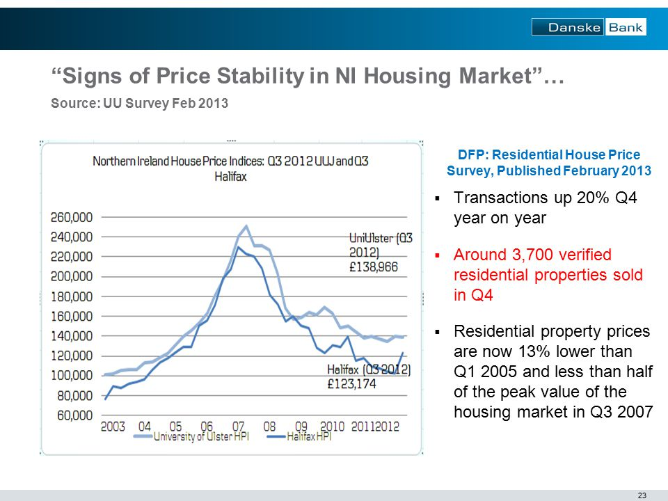 23  Transactions up 20% Q4 year on year  Around 3,700 verified residential properties sold in Q4  Residential property prices are now 13% lower than Q and less than half of the peak value of the housing market in Q DFP: Residential House Price Survey, Published February 2013 Signs of Price Stability in NI Housing Market … Source: UU Survey Feb 2013