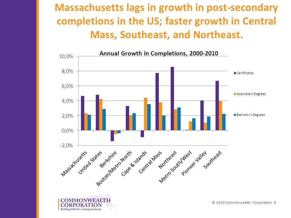 © 2013 Commonwealth Corporation 9 Massachusetts lags in growth in post-secondary completions in the US; faster growth in Central Mass, Southeast, and Northeast.