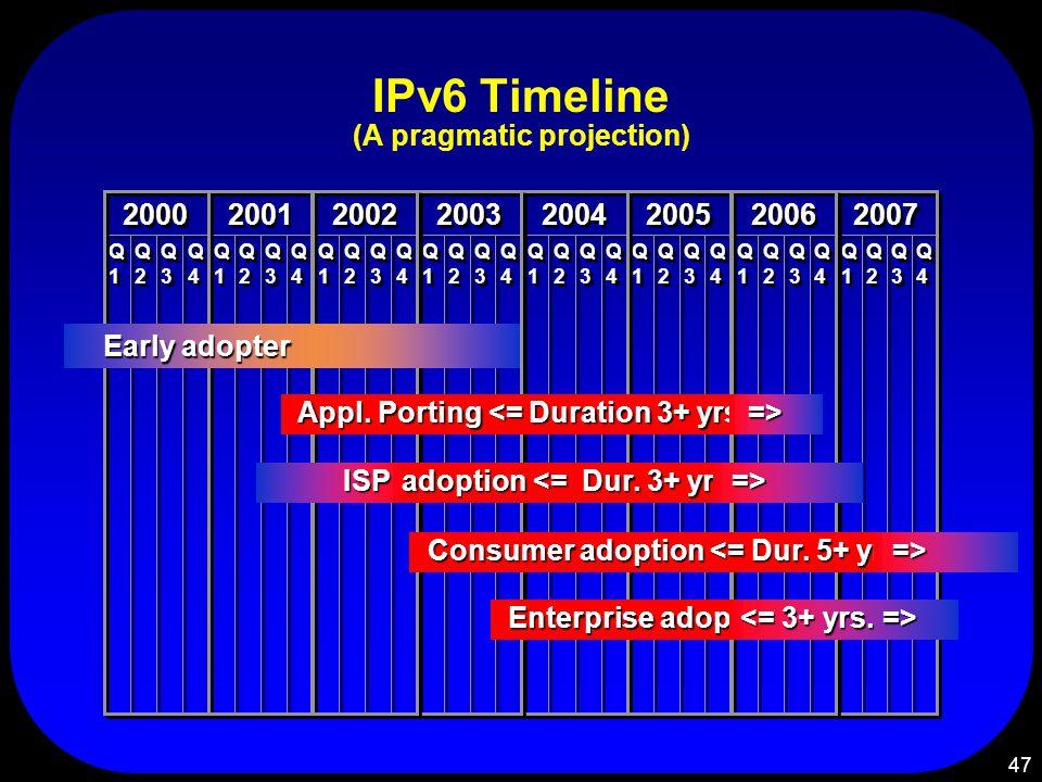 47 IPv6 Timeline (A pragmatic projection) Q1Q1 Q1Q1 Q2Q2 Q2Q2 Q3Q3 Q3Q3 Q4Q4 Q4Q4 2007 Q1Q1 Q1Q1 Q2Q2 Q2Q2 Q3Q3 Q3Q3 Q4Q4 Q4Q4 2004 Q1Q1 Q1Q1 Q2Q2 Q2Q2 Q3Q3 Q3Q3 Q4Q4 Q4Q4 2003 Q1Q1 Q1Q1 Q2Q2 Q2Q2 Q3Q3 Q3Q3 Q4Q4 Q4Q4 2000 Q1Q1 Q1Q1 Q2Q2 Q2Q2 Q3Q3 Q3Q3 Q4Q4 Q4Q4 2001 Q1Q1 Q1Q1 Q2Q2 Q2Q2 Q3Q3 Q3Q3 Q4Q4 Q4Q4 2002 Q1Q1 Q1Q1 Q2Q2 Q2Q2 Q3Q3 Q3Q3 Q4Q4 Q4Q4 2005 Q1Q1 Q1Q1 Q2Q2 Q2Q2 Q3Q3 Q3Q3 Q4Q4 Q4Q4 2006 Consumer adoption <= Dur.