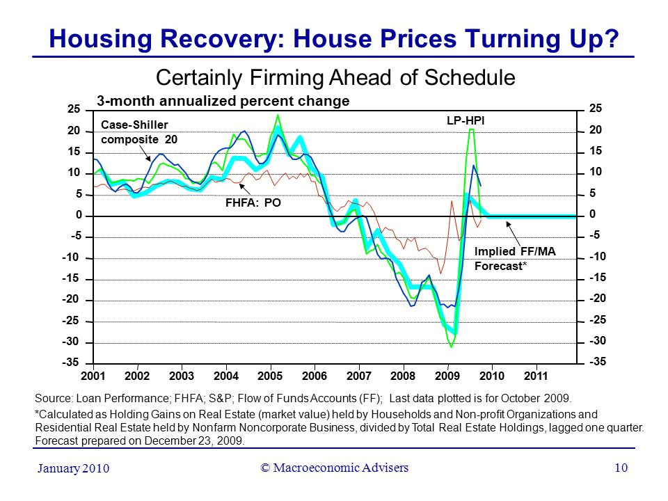 © Macroeconomic Advisers10 January 2010 Housing Recovery: House Prices Turning Up.