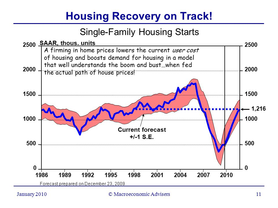 © Macroeconomic Advisers11 January 2010 Single-Family Housing Starts Housing Recovery on Track.