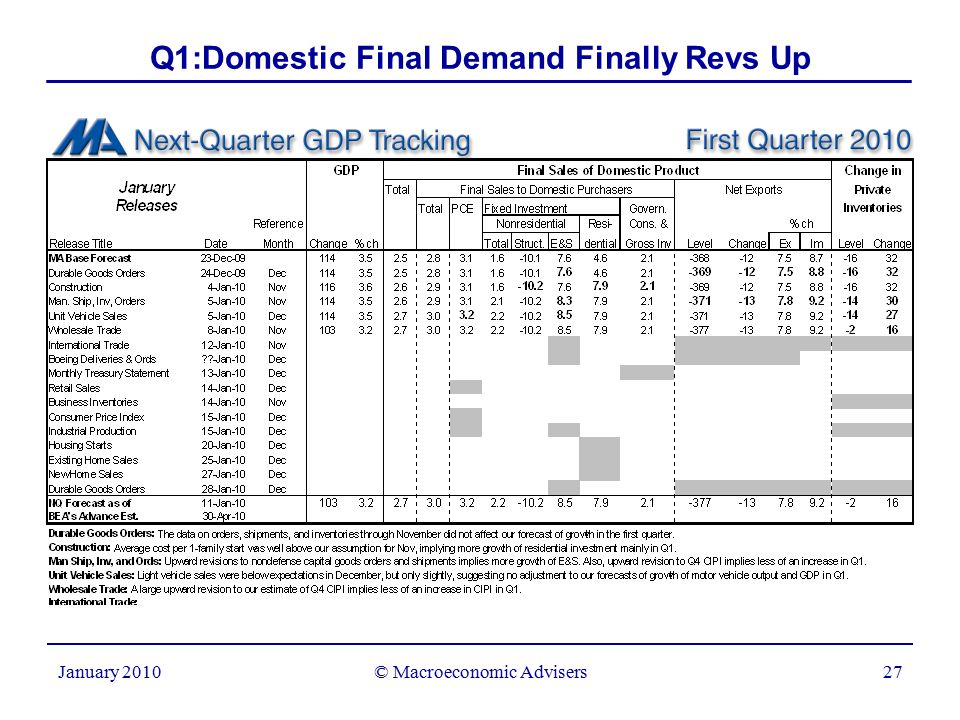 © Macroeconomic Advisers27 January 2010 Q1:Domestic Final Demand Finally Revs Up