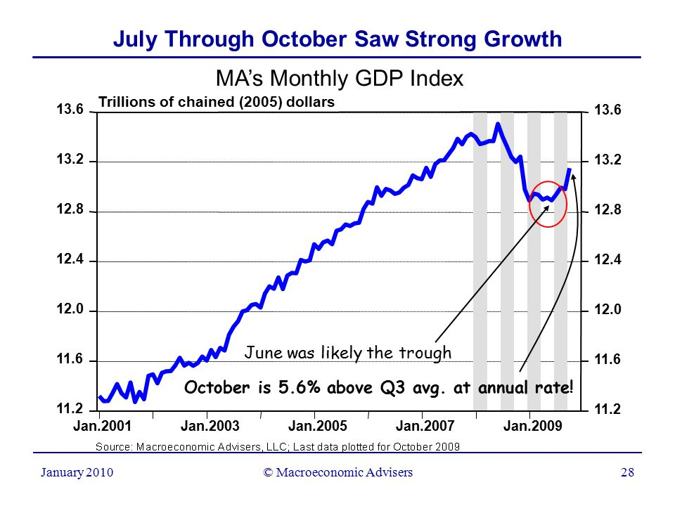© Macroeconomic Advisers28 January 2010 July Through October Saw Strong Growth Trillions of chained (2005) dollars MA's Monthly GDP Index Jan.2001Jan.2003Jan.2005Jan.2007Jan.2009 11.2 11.6 12.0 12.4 12.8 13.2 13.6 11.2 11.6 12.0 12.4 12.8 13.2 13.6 October is 5.6% above Q3 avg.