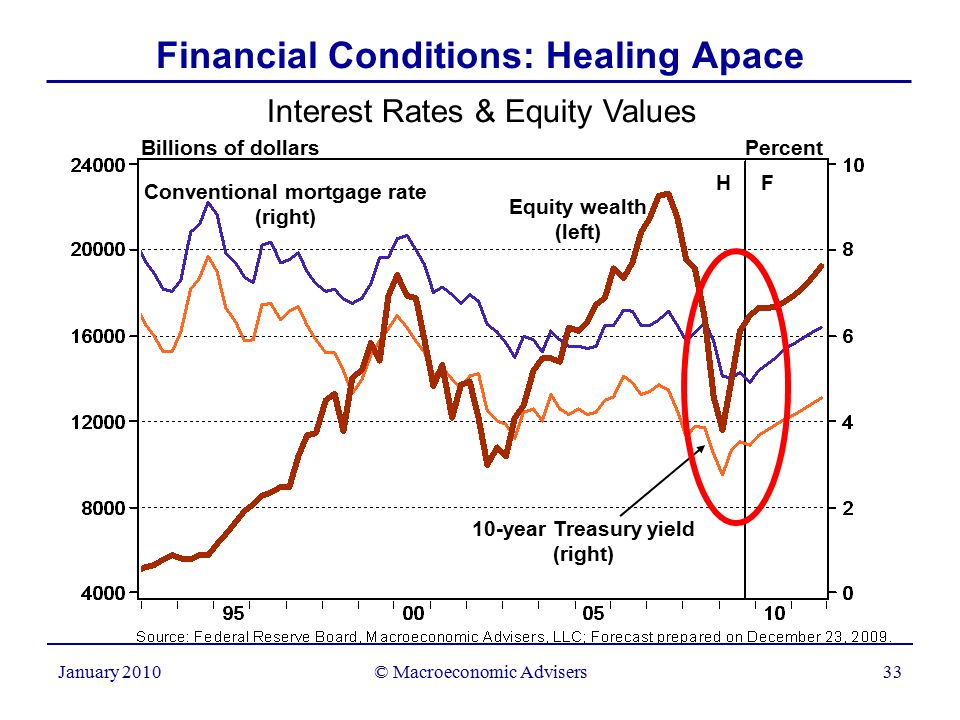 © Macroeconomic Advisers33 January 2010 Interest Rates & Equity Values Billions of dollars Percent Financial Conditions: Healing Apace Equity wealth (left) Conventional mortgage rate (right) 10-year Treasury yield (right) H F