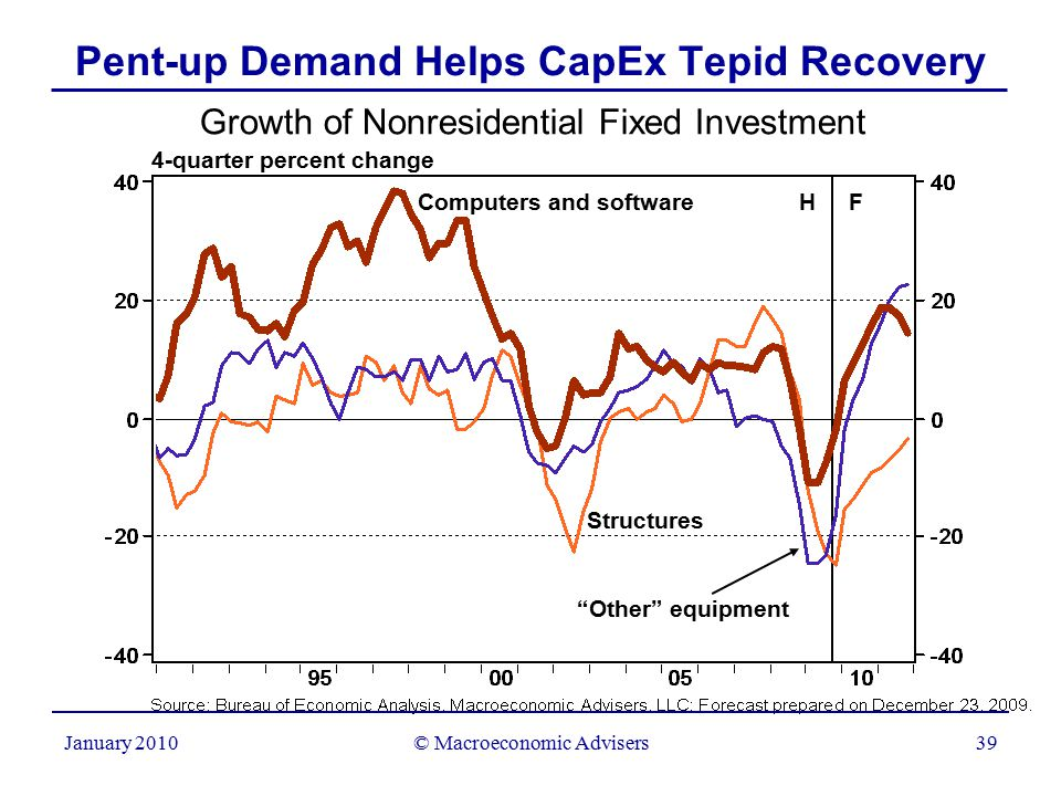 © Macroeconomic Advisers39 January 2010 Pent-up Demand Helps CapEx Tepid Recovery Growth of Nonresidential Fixed Investment 4-quarter percent change Computers and software Other equipment H F Structures