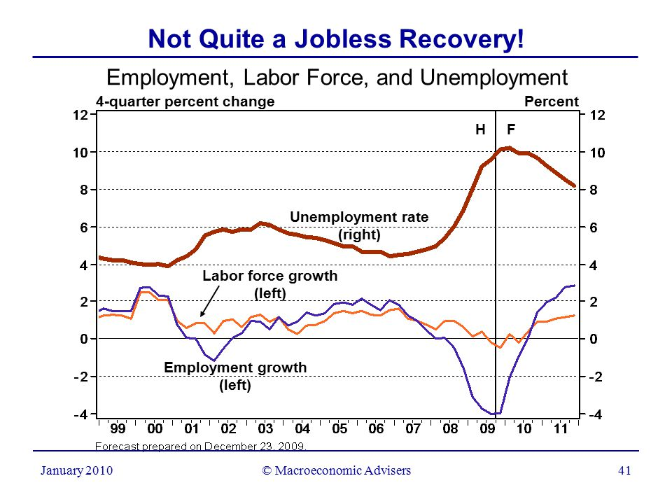 © Macroeconomic Advisers41 January 2010 Not Quite a Jobless Recovery.