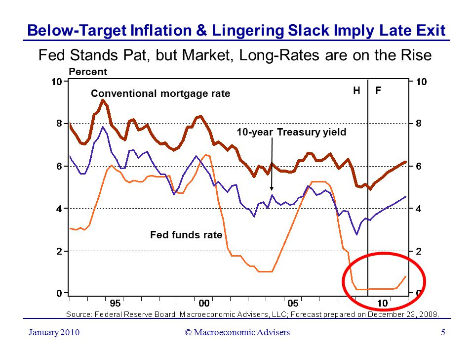 © Macroeconomic Advisers5 January 2010 Fed Stands Pat, but Market, Long-Rates are on the Rise Percent H F Conventional mortgage rate Fed funds rate 10-year Treasury yield Below-Target Inflation & Lingering Slack Imply Late Exit