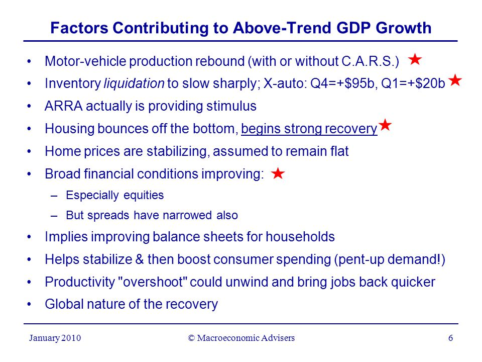© Macroeconomic Advisers6 January 2010 Factors Contributing to Above-Trend GDP Growth Motor-vehicle production rebound (with or without C.A.R.S.) Inventory liquidation to slow sharply; X-auto: Q4=+$95b, Q1=+$20b ARRA actually is providing stimulus Housing bounces off the bottom, begins strong recovery Home prices are stabilizing, assumed to remain flat Broad financial conditions improving: –Especially equities –But spreads have narrowed also Implies improving balance sheets for households Helps stabilize & then boost consumer spending (pent-up demand!) Productivity overshoot could unwind and bring jobs back quicker Global nature of the recovery