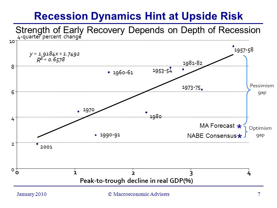 © Macroeconomic Advisers7 January 2010 Recession Dynamics Hint at Upside Risk Strength of Early Recovery Depends on Depth of Recession Peak-to-trough decline in real GDP(%) y = 1.9184x + 1.7492 R 2 = 0.6578 0 2 4 6 8 10 01 2 34 4-quarter percent change 2001 1990-91 1970 1980 1960-61 1953-54 1981-82 1973-75 1957-58 * * MA Forecast NABE Consensus Pessimism gap Optimism gap