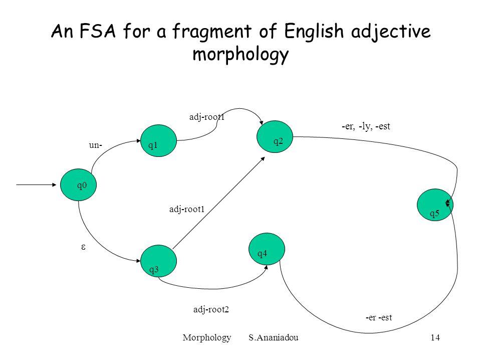 Morphology S.Ananiadou14 An FSA for a fragment of English adjective morphology q0 un- q1 adj-root1 q2 adj-root1  q3 adj-root2 q4 -er -est -er, -ly, -est q5