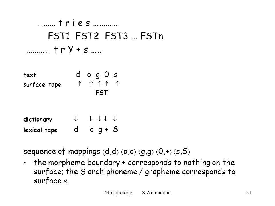 Morphology S.Ananiadou21 ……… t r i e s ………… FST1 FST2 FST3 … FSTn ………… t r Y + s …..