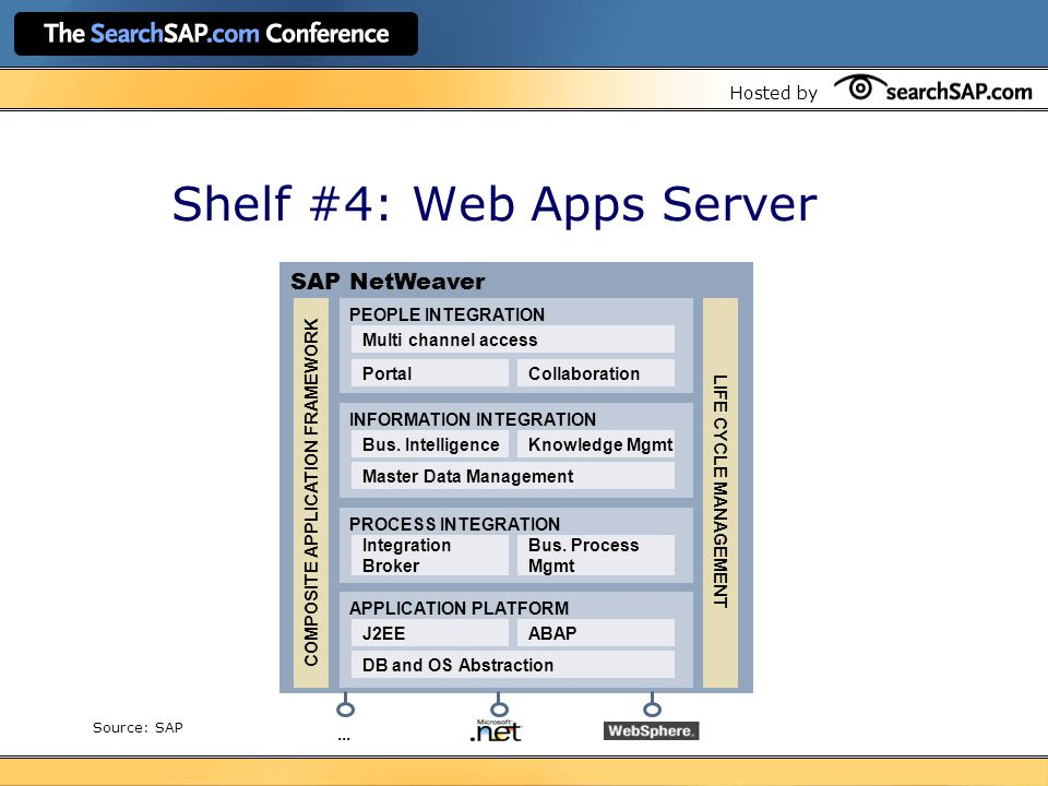 Hosted by Shelf #4: Web Apps Server SAP NetWeaver COMPOSITE APPLICATION FRAMEWORK PEOPLE INTEGRATION Multi channel access PortalCollaboration INFORMATION INTEGRATION Bus.