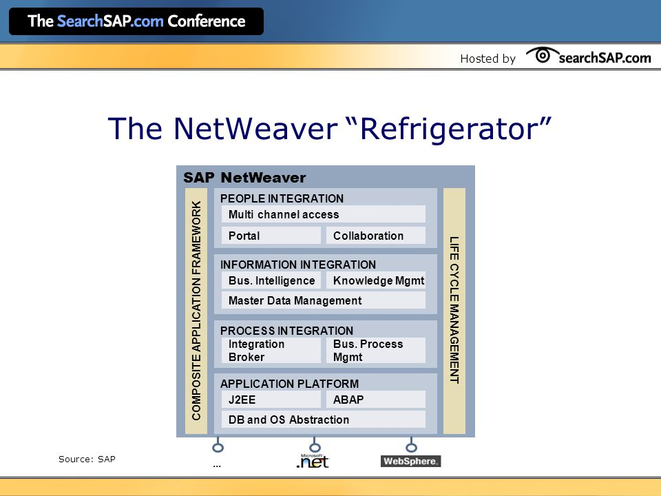 Hosted by The NetWeaver Refrigerator SAP NetWeaver COMPOSITE APPLICATION FRAMEWORK PEOPLE INTEGRATION Multi channel access PortalCollaboration INFORMATION INTEGRATION Bus.