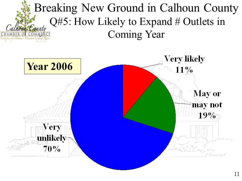 11 Breaking New Ground in Calhoun County Q#5: How Likely to Expand # Outlets in Coming Year Year 2006
