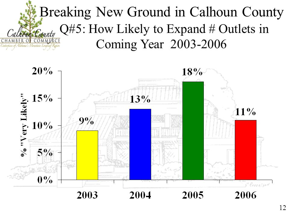 12 Breaking New Ground in Calhoun County Q#5: How Likely to Expand # Outlets in Coming Year 2003-2006