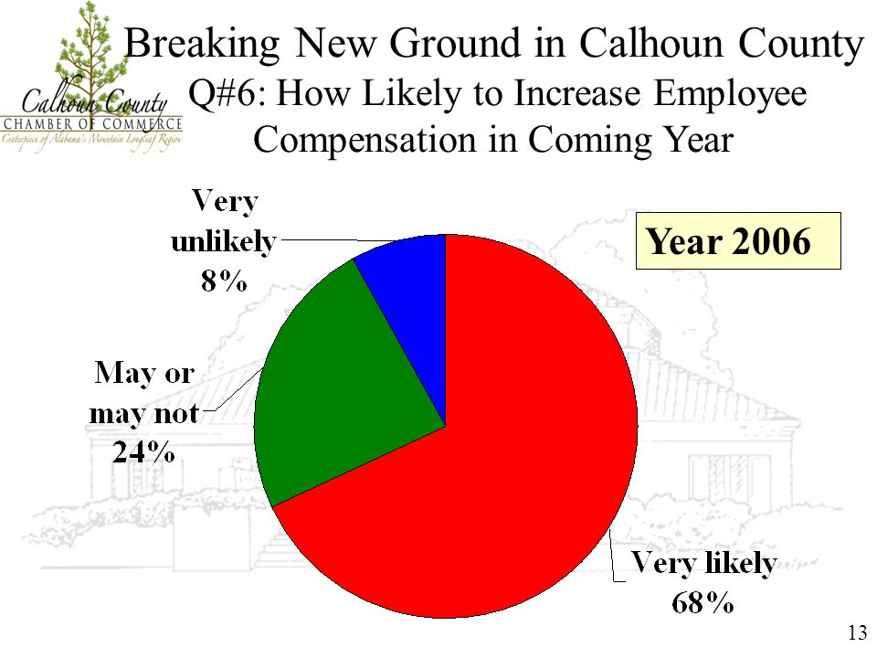 13 Breaking New Ground in Calhoun County Q#6: How Likely to Increase Employee Compensation in Coming Year Year 2006