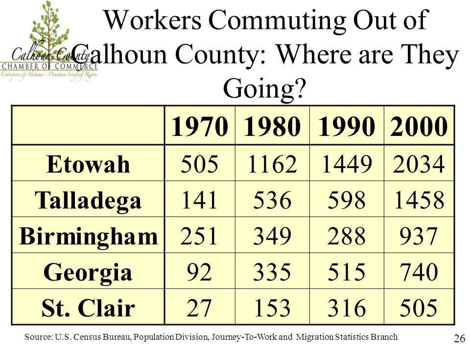 27 Commuters from Calhoun Co.to Selected Locations (1970-2000) Source: U.S.
