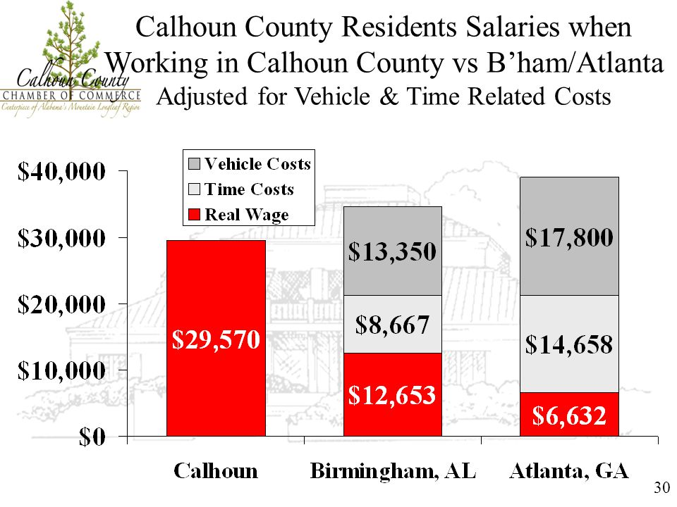 30 Calhoun County Residents Salaries when Working in Calhoun County vs B'ham/Atlanta Adjusted for Vehicle & Time Related Costs