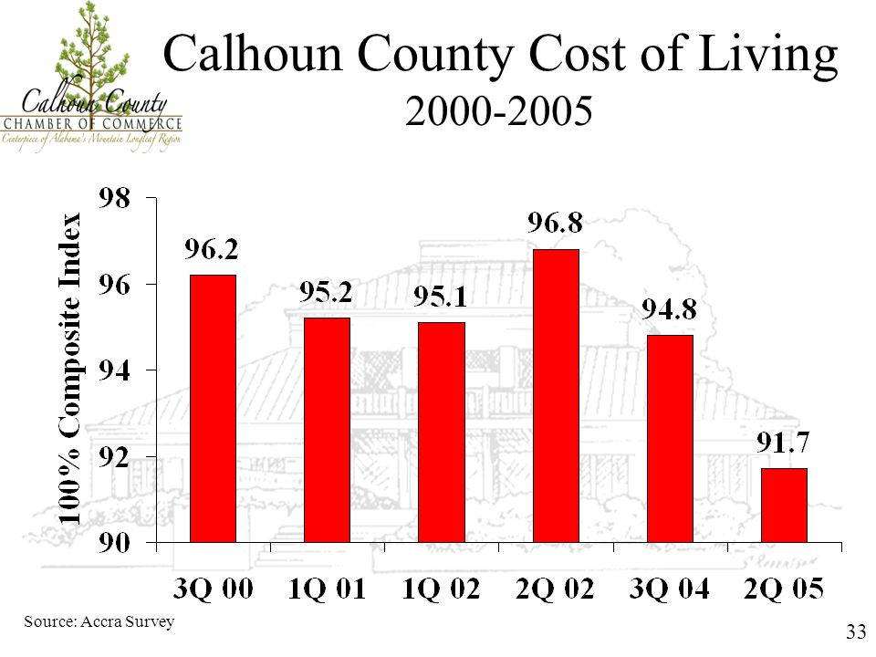 33 Calhoun County Cost of Living 2000-2005 Source: Accra Survey