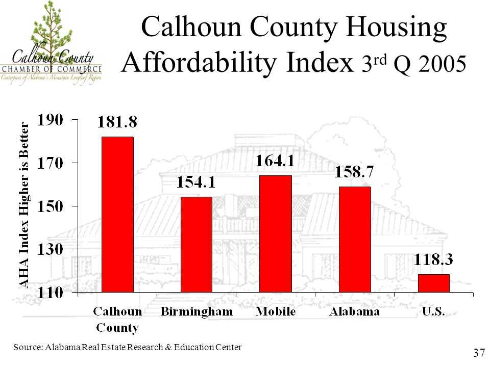 37 Calhoun County Housing Affordability Index 3 rd Q 2005 Source: Alabama Real Estate Research & Education Center