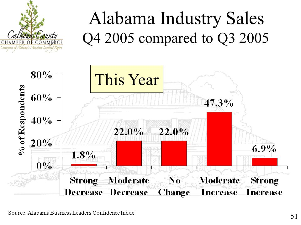 51 Alabama Industry Sales Q4 2005 compared to Q3 2005 Source: Alabama Business Leaders Confidence Index This Year