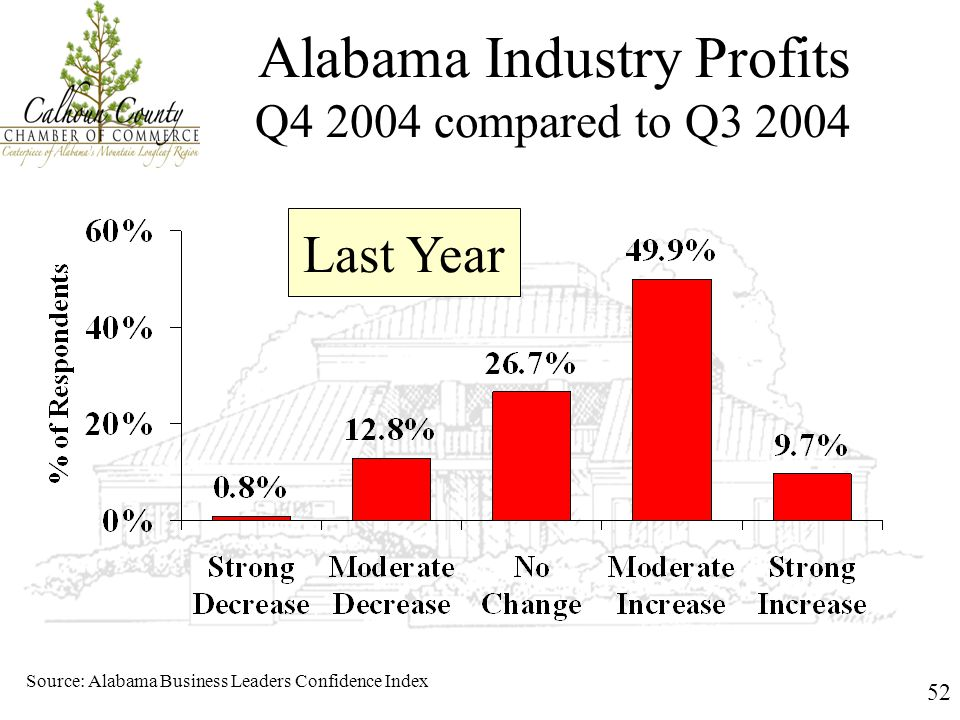 52 Alabama Industry Profits Q4 2004 compared to Q3 2004 Source: Alabama Business Leaders Confidence Index Last Year