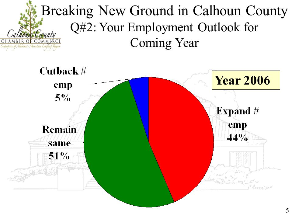 5 Breaking New Ground in Calhoun County Q#2: Your Employment Outlook for Coming Year Year 2006