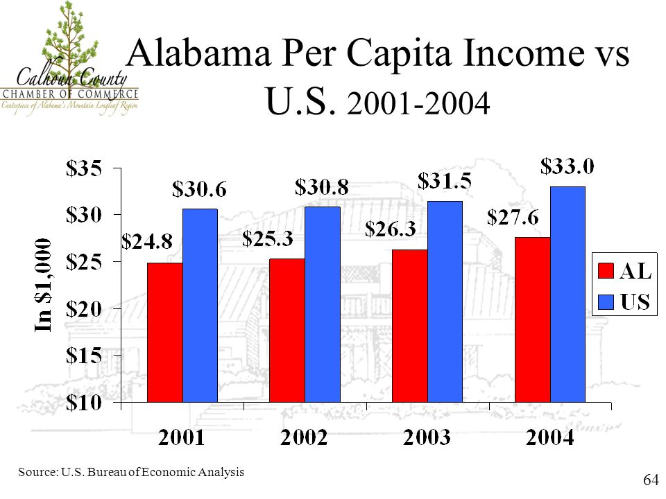 64 Alabama Per Capita Income vs U.S. 2001-2004 Source: U.S. Bureau of Economic Analysis