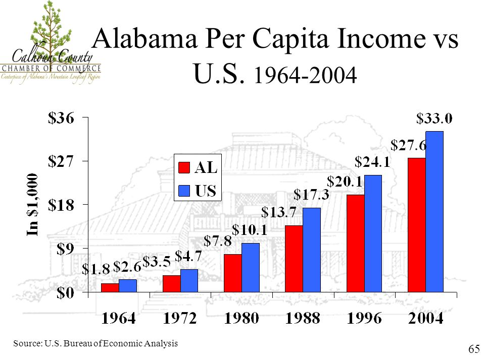 65 Alabama Per Capita Income vs U.S. 1964-2004 Source: U.S. Bureau of Economic Analysis