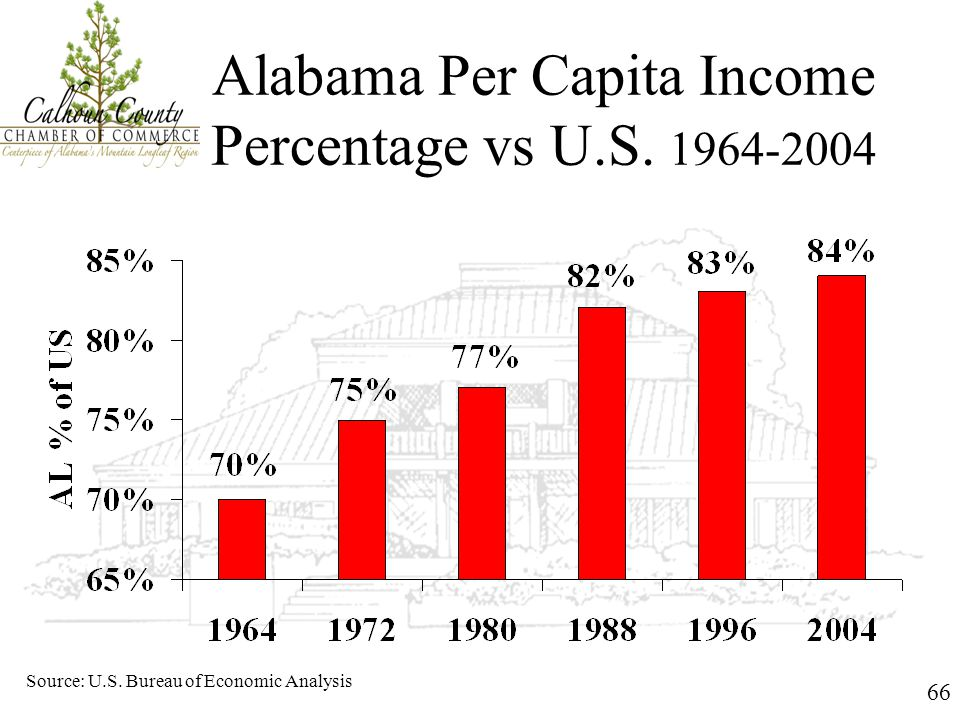 66 Alabama Per Capita Income Percentage vs U.S. 1964-2004 Source: U.S. Bureau of Economic Analysis