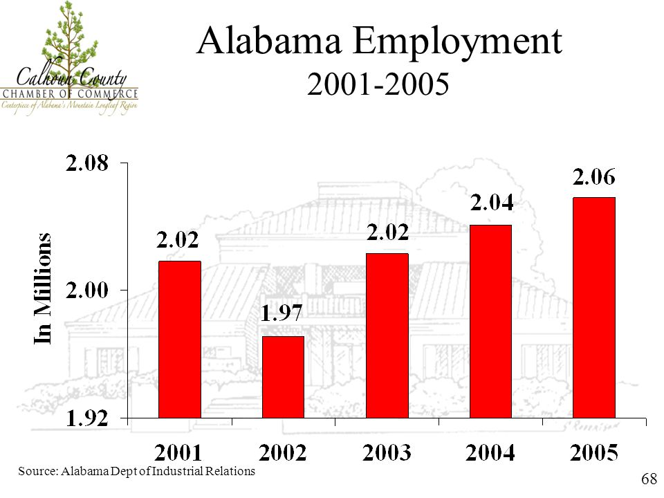 68 Alabama Employment 2001-2005 Source: Alabama Dept of Industrial Relations