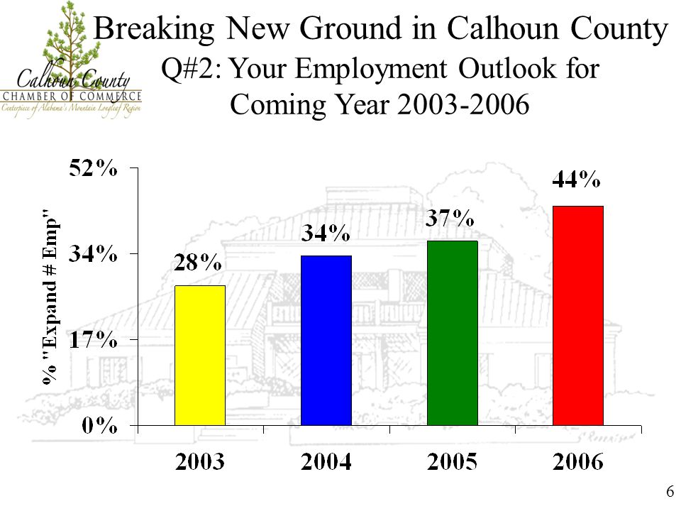 6 Breaking New Ground in Calhoun County Q#2: Your Employment Outlook for Coming Year 2003-2006