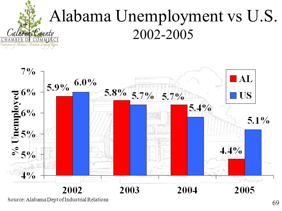 69 Alabama Unemployment vs U.S. 2002-2005 Source: Alabama Dept of Industrial Relations