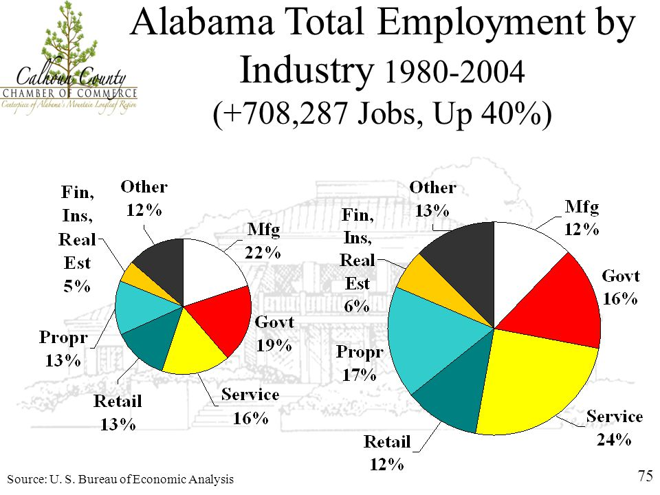 75 Alabama Total Employment by Industry 1980-2004 (+708,287 Jobs, Up 40%) Source: U. S. Bureau of Economic Analysis