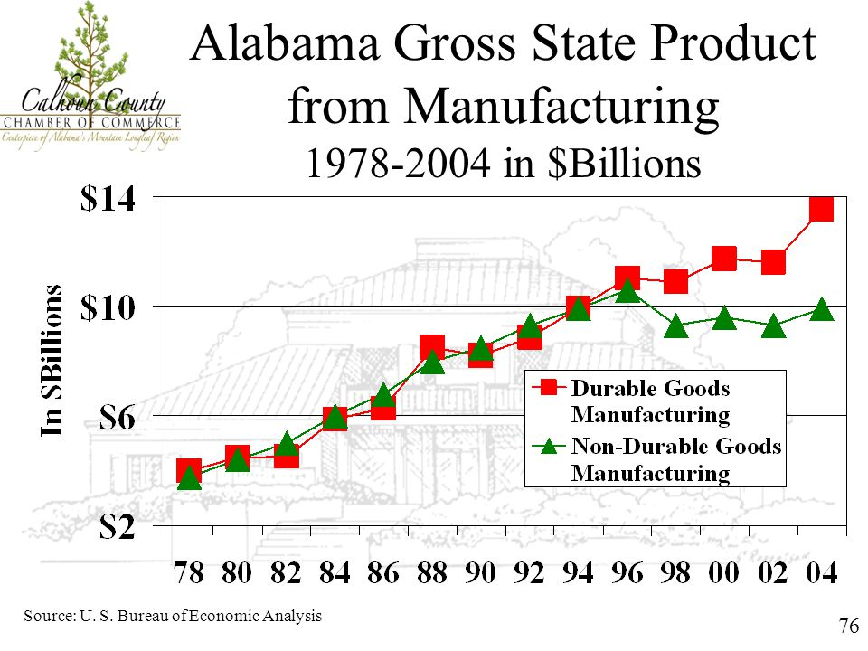 76 Alabama Gross State Product from Manufacturing 1978-2004 in $Billions Source: U. S. Bureau of Economic Analysis