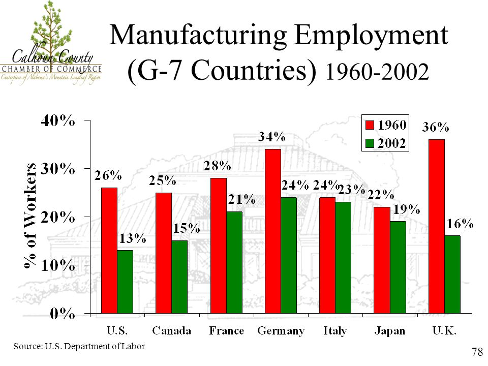 78 Manufacturing Employment (G-7 Countries) 1960-2002 Source: U.S. Department of Labor
