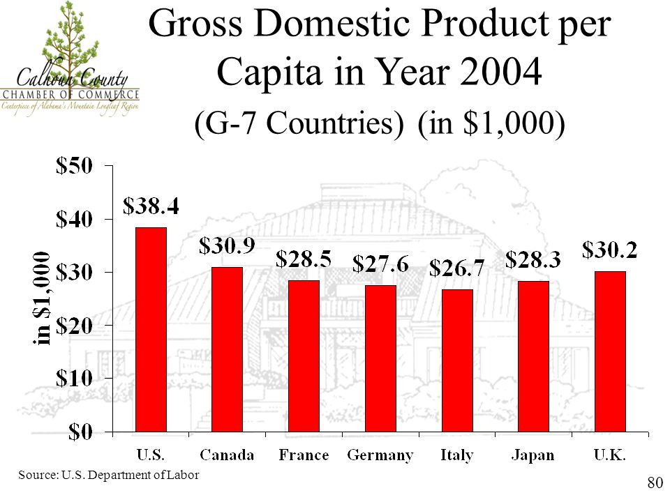 80 Gross Domestic Product per Capita in Year 2004 (G-7 Countries) (in $1,000) Source: U.S. Department of Labor